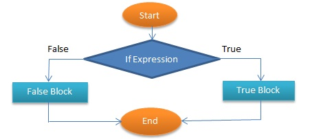 For loop Condition and loop Condition in PHP Programming image