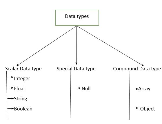 PHP Data Types image