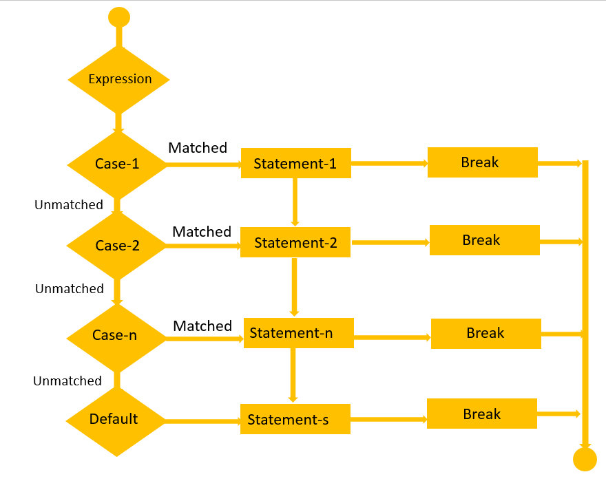 Switch Statement Case Multiple Conditions image