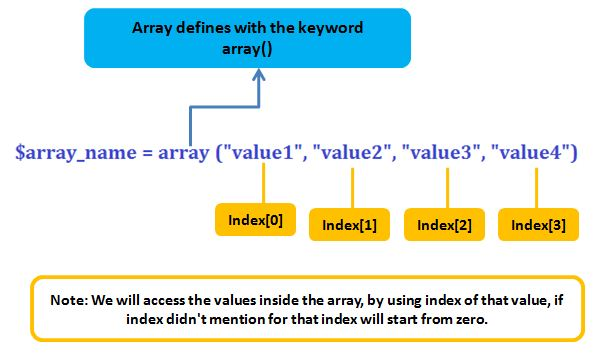 How to Create PHP Array