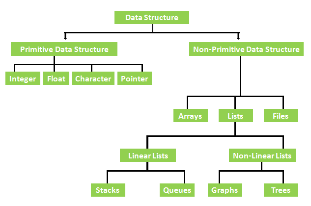 Classification of Data Structure