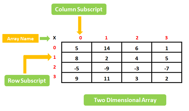 Classification of Data Structure with Diagram  Two-Dimensional-Array