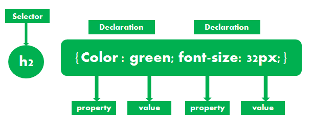css syntax and declaration