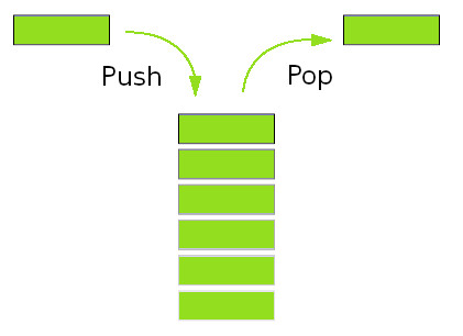 Classification of Data Structure with Diagram   stack