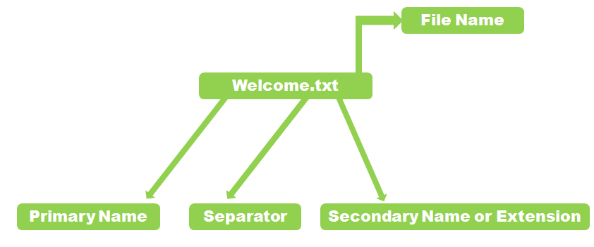 Classification of Data Structure with Diagram   files