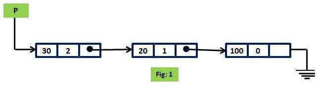 Polynomials Addition