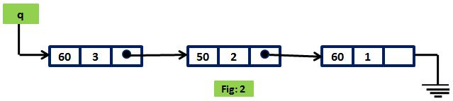 fig-2 graph