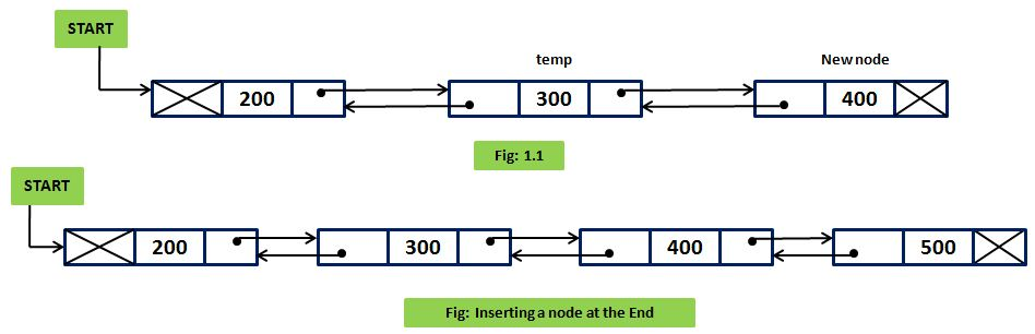 Inserting a Node at the End