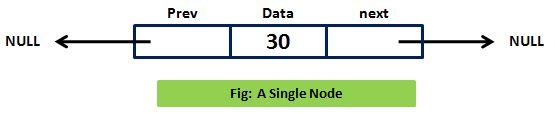 doubly-linked list-single node