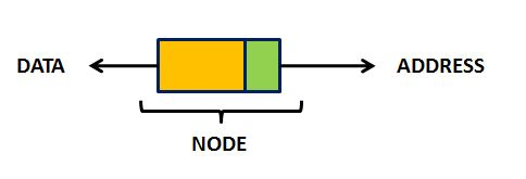 Singly Linked List structure