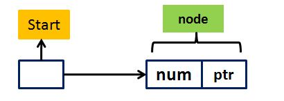 singly linked list example